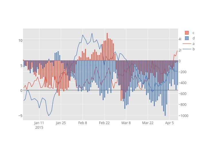 c, d, a, b | bar chart made by Pythonplotbot | plotly