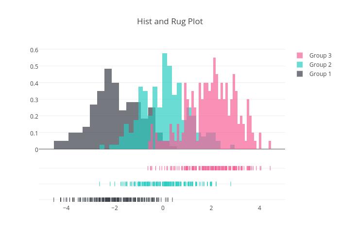 Hist and Rug Plot | histogram made by Pythonplotbot | plotly