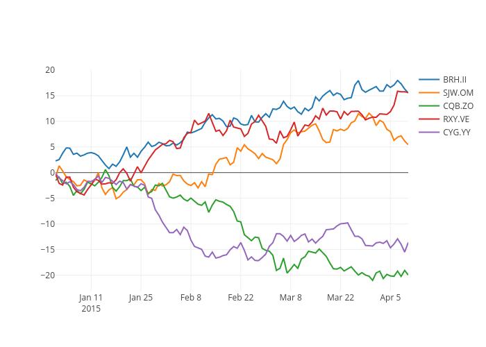 CIT.TW, EYO.SS, UFQ.PC, DOI.AU, ZFI.OY | scatter chart made by Pythonplotbot | plotly