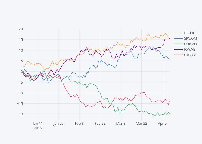 ZJS.PY, KWU.KU, VQM.TT, XGE.RV, RVG.JU | line chart made by Pythonplotbot | plotly