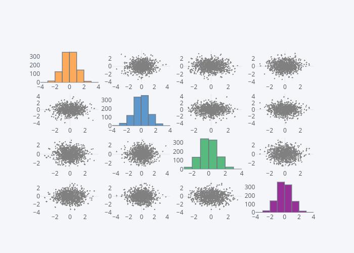 a, a, a, a, b, b, b, b, c, c, c, c, d, d, d, d | histogram made by Pythonplotbot | plotly