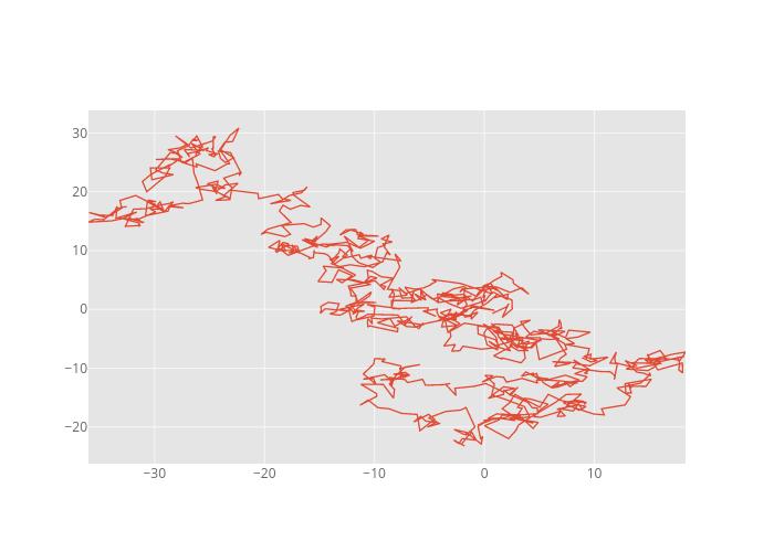 B | line chart made by Pythonplotbot | plotly