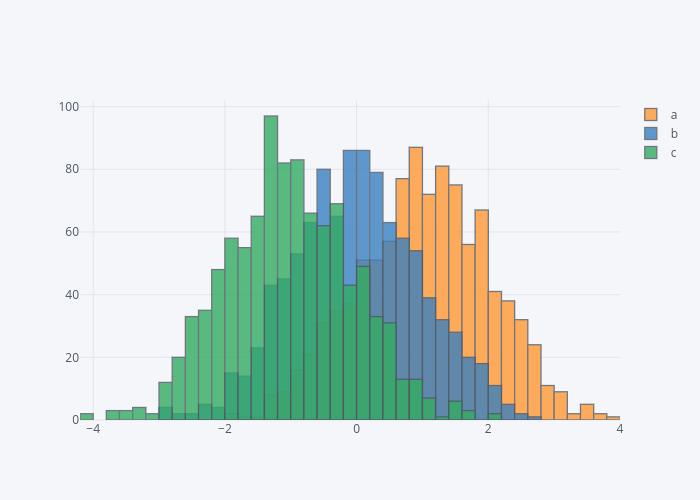 a, b, c | histogram made by Pythonplotbot | plotly