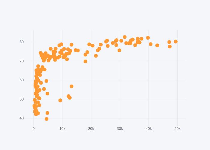 {'font': {'color': '#4D5663'}} | scatter chart made by Pythonplotbot | plotly