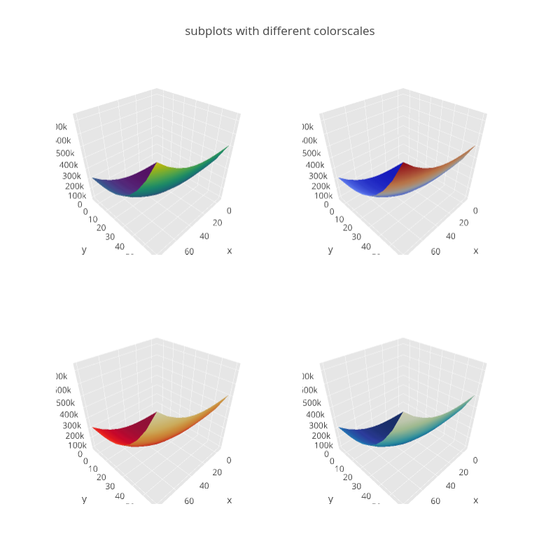 subplots with different colorscales | surface made by Pythonplotbot | plotly