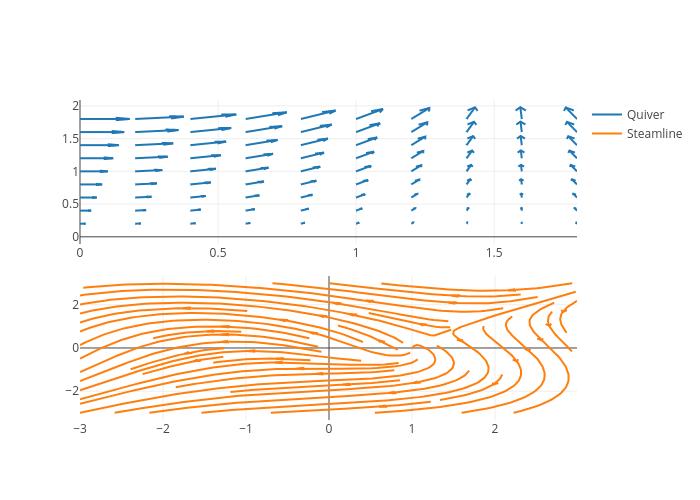 Quiver vs Steamline | line chart made by Pythonplotbot | plotly