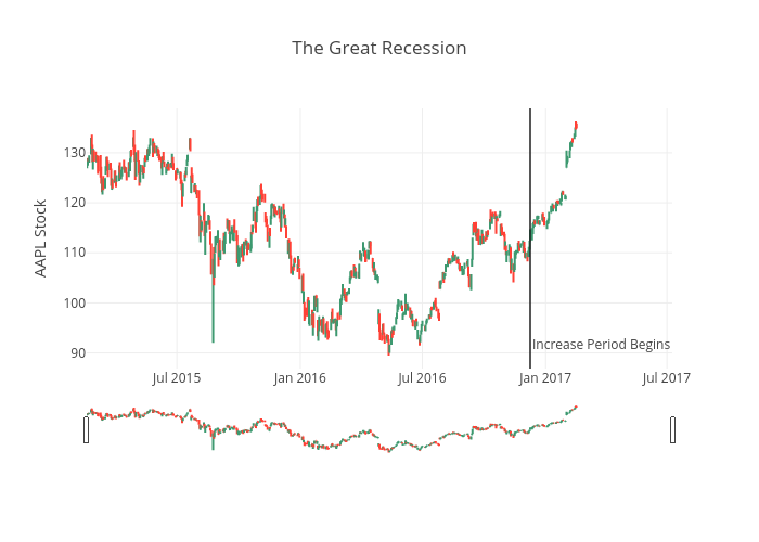 The Great Recession | ohlc made by Pythonplotbot | plotly