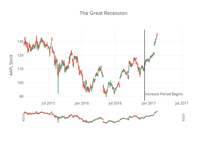 The Great Recession | candlestick made by Pythonplotbot | plotly
