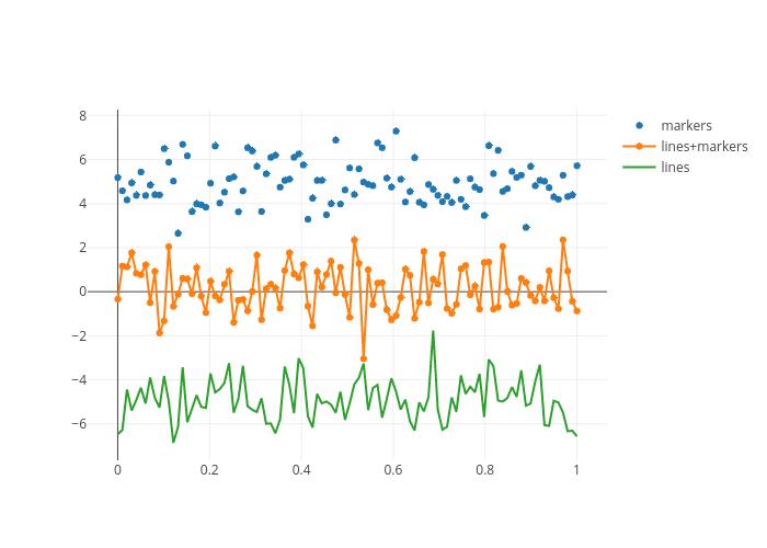 Python Scatter Plots Plotly