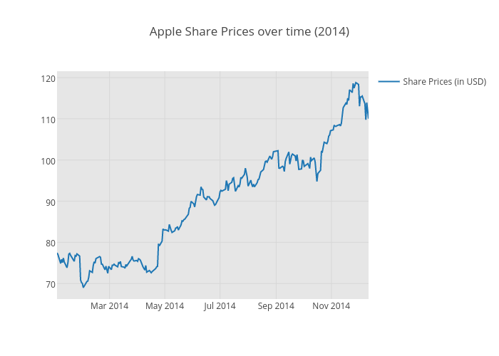 Apple Share Prices over time (2014) | scatter chart made by Pythonplotbot | plotly
