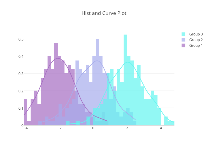 Hist and Curve Plot | histogram made by Pythonplotbot | plotly