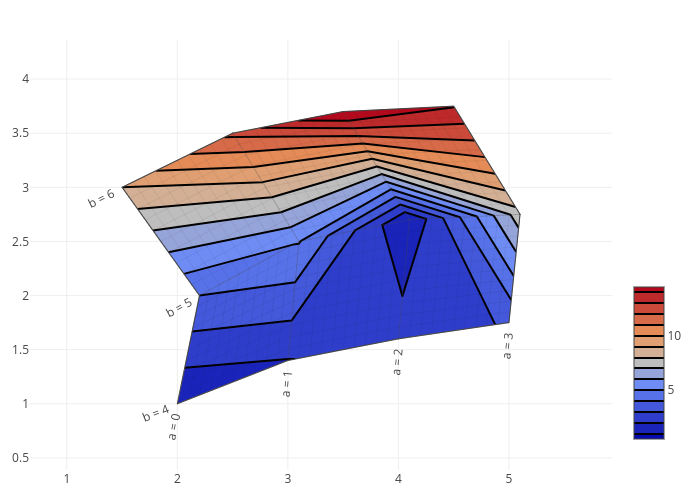 Carpet Contour Plot | Python/v3 | Plotly