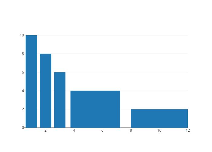 bar chart made by Pythonplotbot | plotly