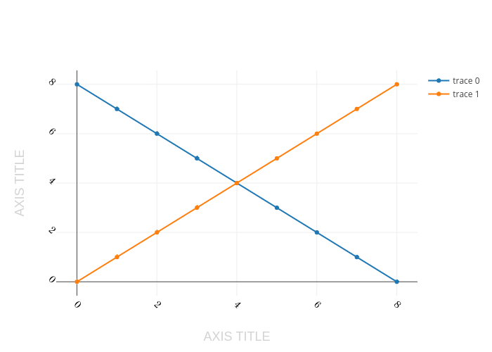 AXIS TITLE vs AXIS TITLE | scatter chart made by Pythonplotbot | plotly