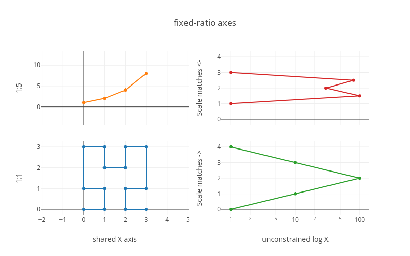 fixed-ratio axes | scatter chart made by Pythonplotbot | plotly