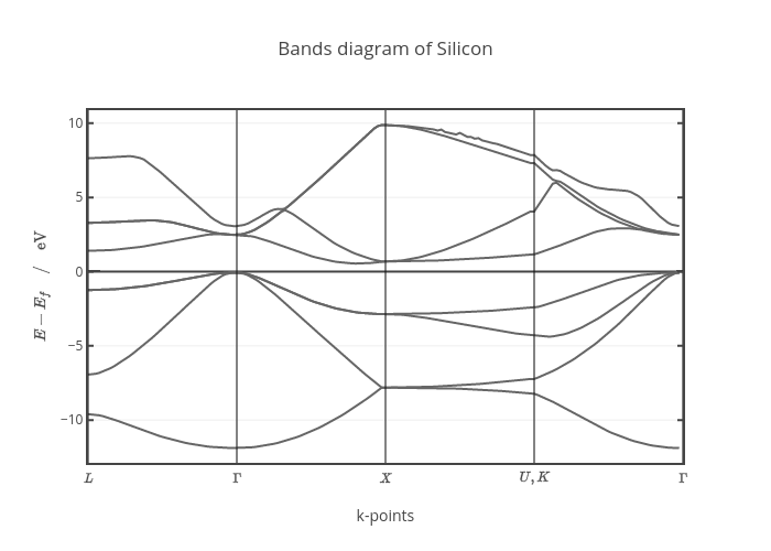 Bands diagram of Silicon | line chart made by Pythonplotbot | plotly