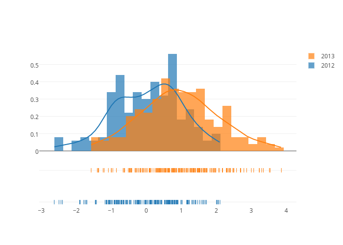 2012, 2013, 2012, 2013, 2012, 2013 | histogram made by Pythonplotbot | plotly