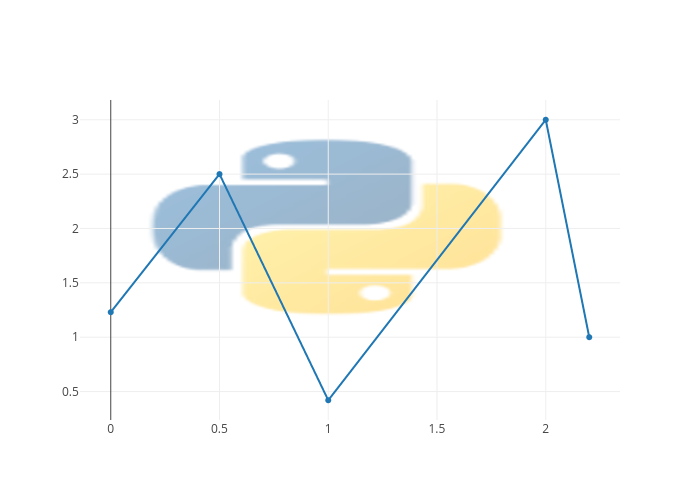 scatter chart made by Pythonplotbot | plotly