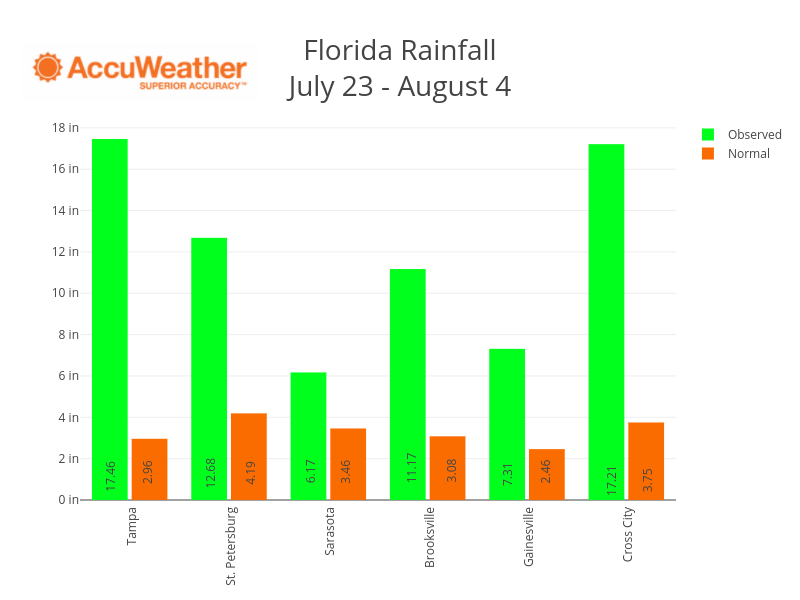 Florida RainfallJuly 23 - August 4 | bar chart made by Pythonplotbot | plotly