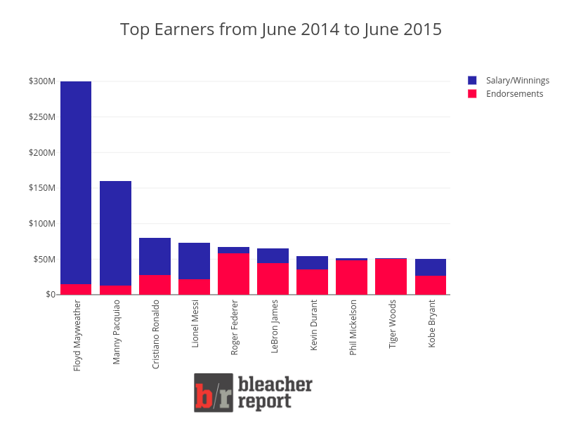 Top Earners from June 2014 to June 2015 | stacked bar chart made by Pythonplotbot | plotly