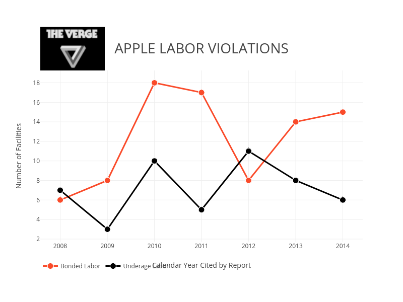 APPLE LABOR VIOLATIONS | scatter chart made by Pythonplotbot | plotly