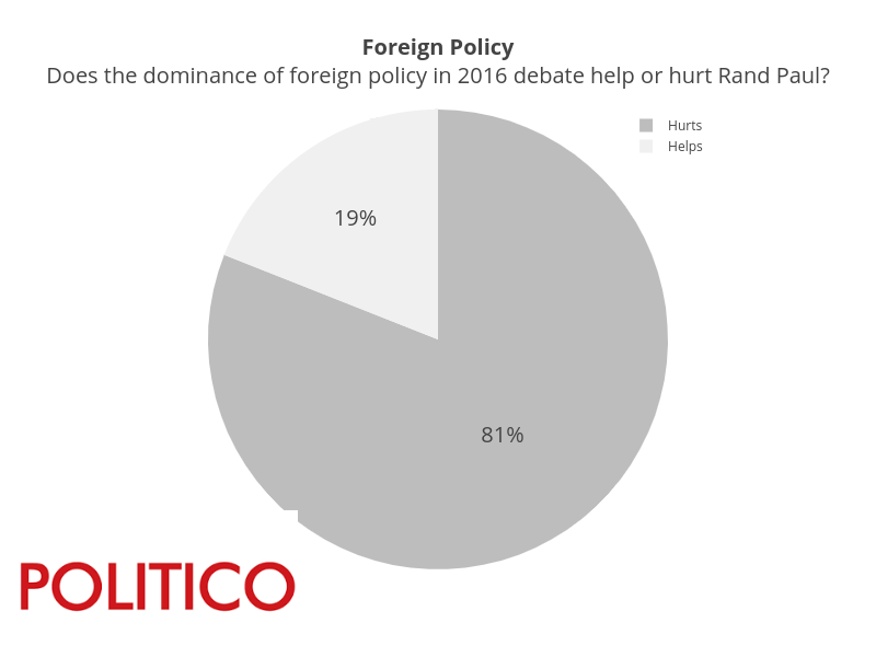 Foreign PolicyDoes the dominance of foreign policy in 2016 debate help or hurt Rand Paul? | pie made by Pythonplotbot | plotly