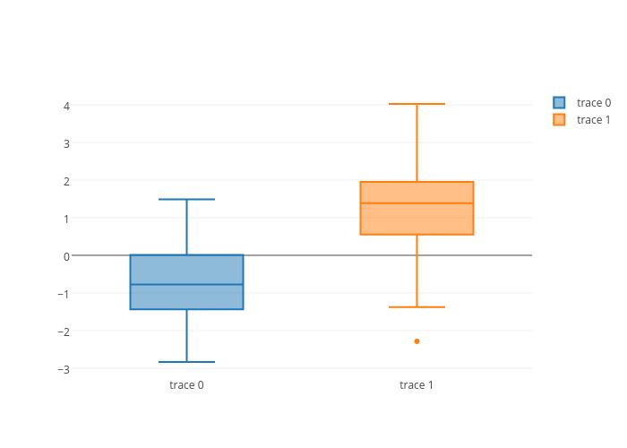 box plot made by Pythonplotbot   plotly