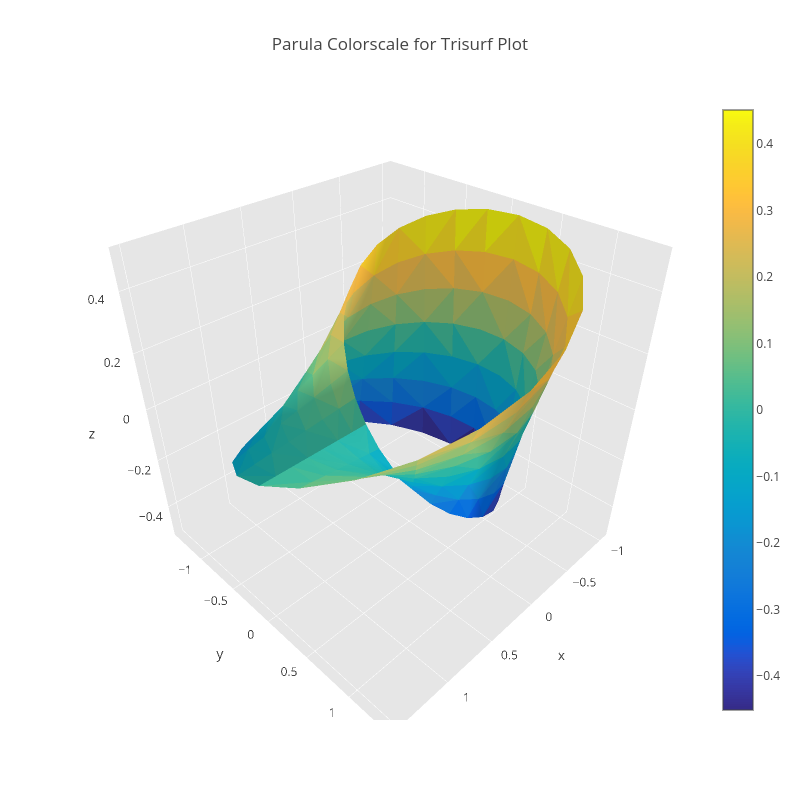 Parula Colorscale for Trisurf Plot | mesh3d made by Pythonplotbot | plotly