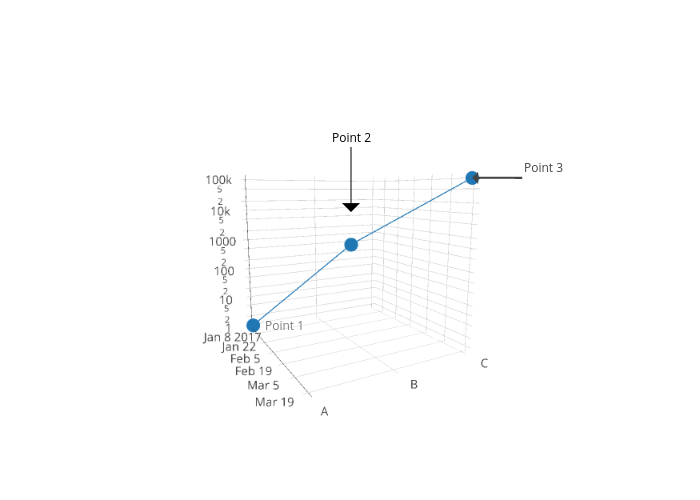 y vs x | scatter3d made by Pythonplotbot | plotly