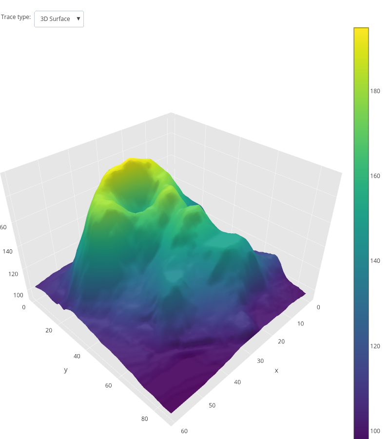 surface made by Pythonplotbot | plotly