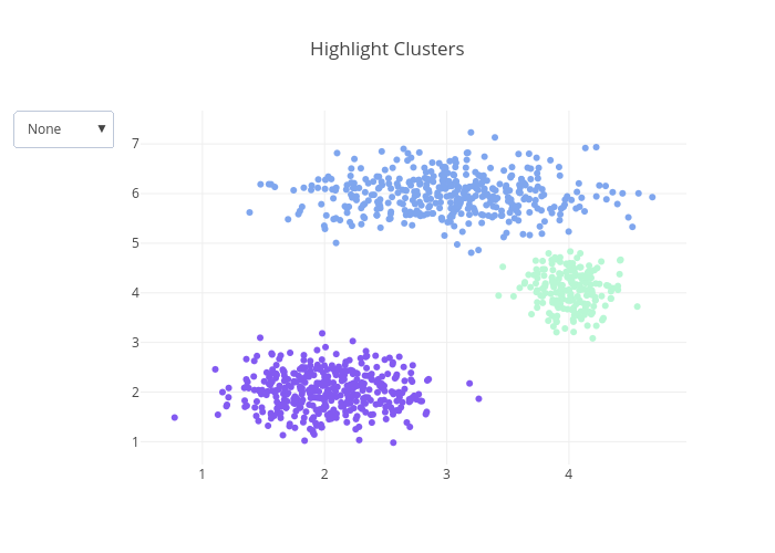 Highlight Clusters | scatter chart made by Pythonplotbot | plotly