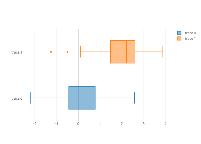 box plot made by Pythonplotbot | plotly