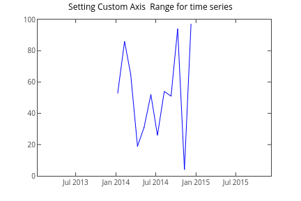 Setting Custom Axis  Range for time series | line chart made by Pythonplotbot | plotly