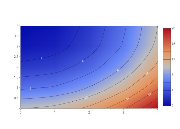 contour made by Pythonplotbot | plotly
