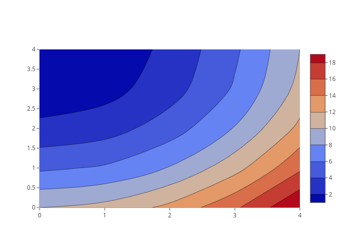 contour made by Pythonplotbot | plotly