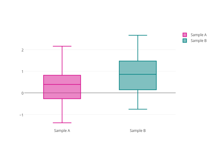 Sample A vs Sample B | box plot made by Pythonplotbot | plotly