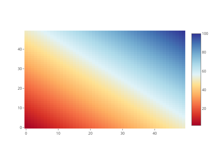 heatmap made by Pythonplotbot | plotly