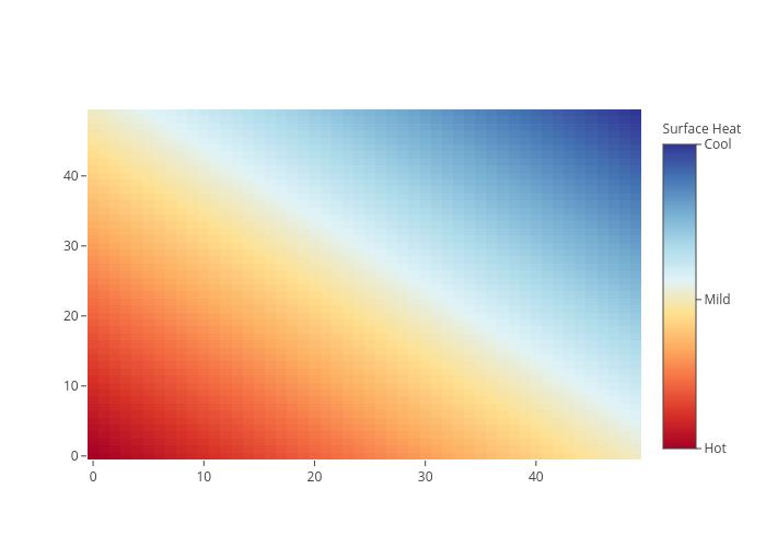 heatmap made by Pythonplotbot | plotly