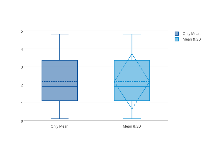 Only Mean vs Mean & SD | box plot made by Pythonplotbot | plotly