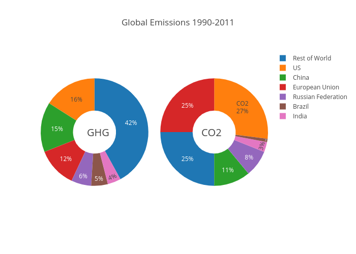 Global Emissions 1990-2011 | pie made by Pythonplotbot | plotly