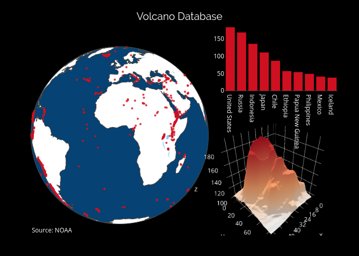 Volcano Database | bar chart made by Pythonplotbot | plotly