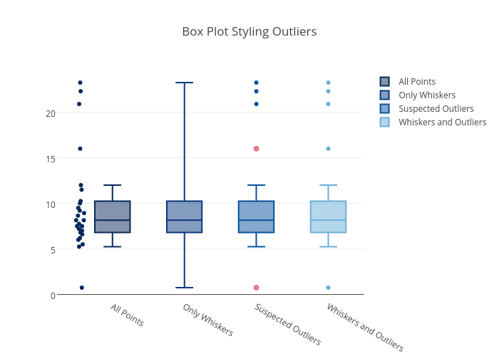 Box Plot Styling Outliers | box plot made by Pythonplotbot | plotly