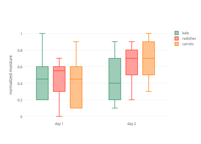 kale, radishes, carrots | box plot made by Pythonplotbot | plotly