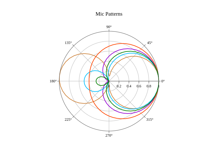 Python Polar Charts | plotly