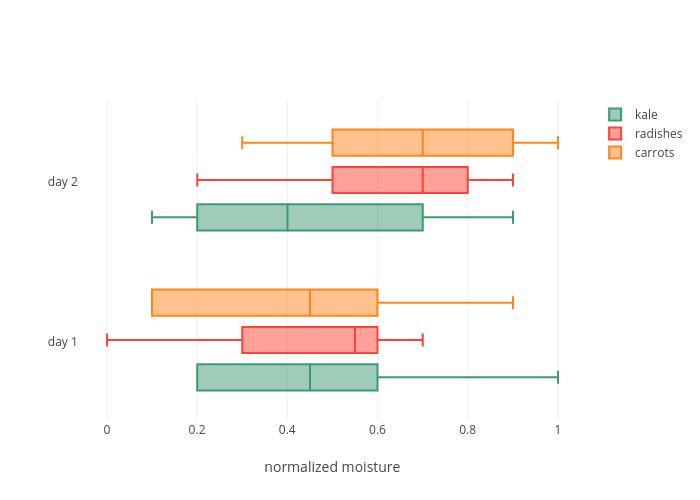 kale, radishes, carrots | box plot made by Pythonplotbot | plotly