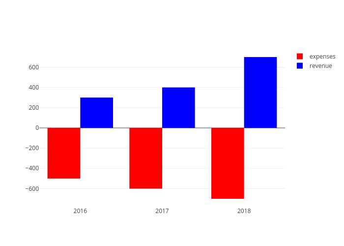 expenses vs revenue | bar chart made by Pythonplotbot | plotly