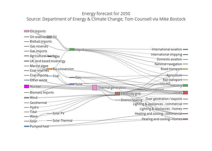 Sankey diagram plotly energy forecast for 2050source department of energy climate change tom counsell via mike pythonplotbots interactive graph ccuart Choice Image