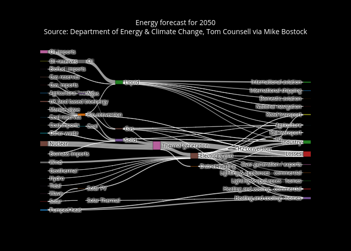 Sankey Diagram | Plotly
