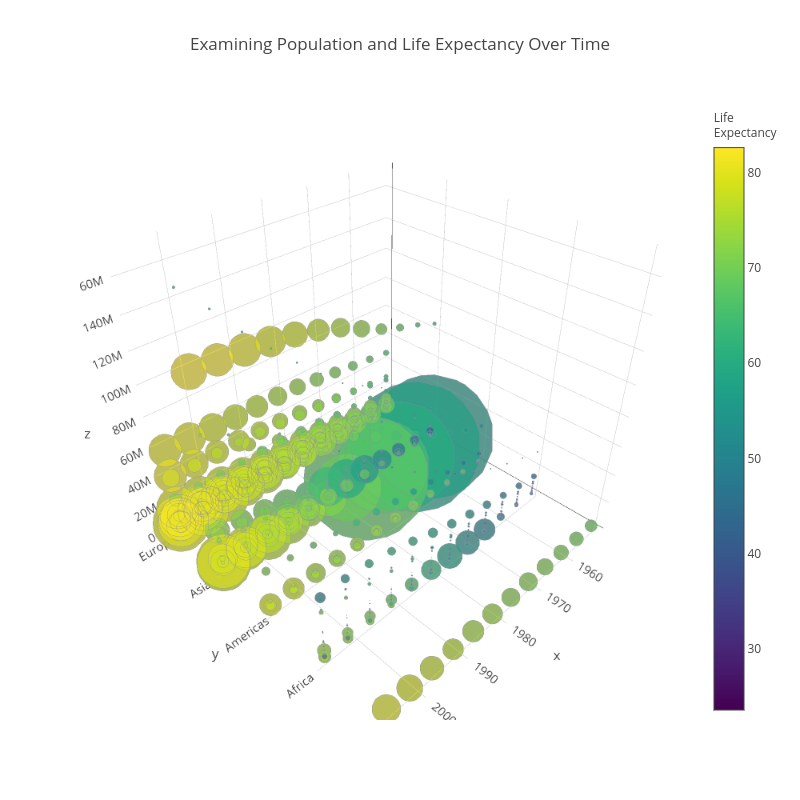 Python 3D Bubble Charts | plotly