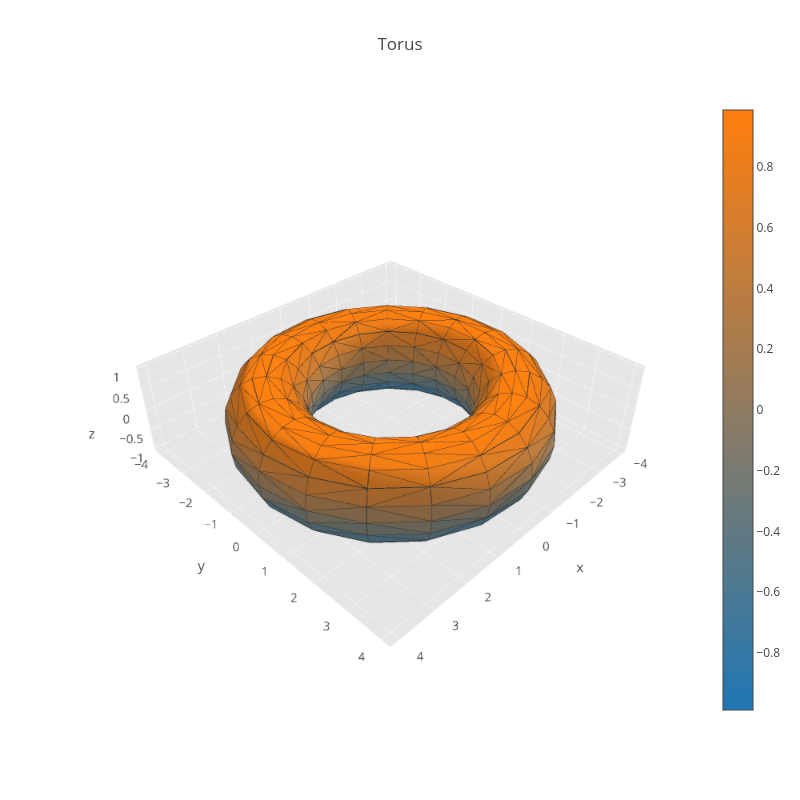 Torus | mesh3d made by Pythonplotbot | plotly